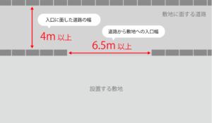 4t車の場合に必要な経路幅