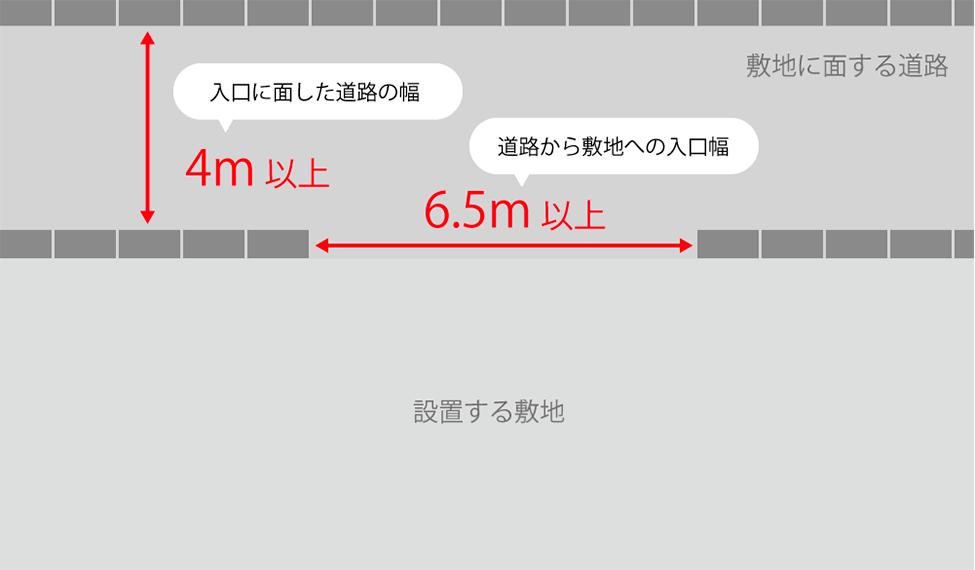 4t車の搬入経路幅